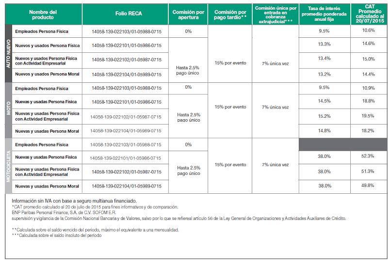 Comisiones préstamos BNP PARIBAS Personal Finance